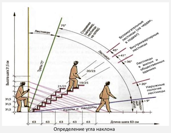 Самый распространенный угол наклона у лестницы между 30 и 35 градусами.